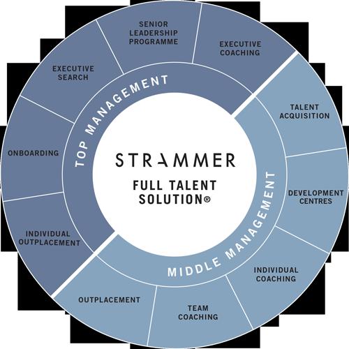 Strammer propose Full Talent Solution
